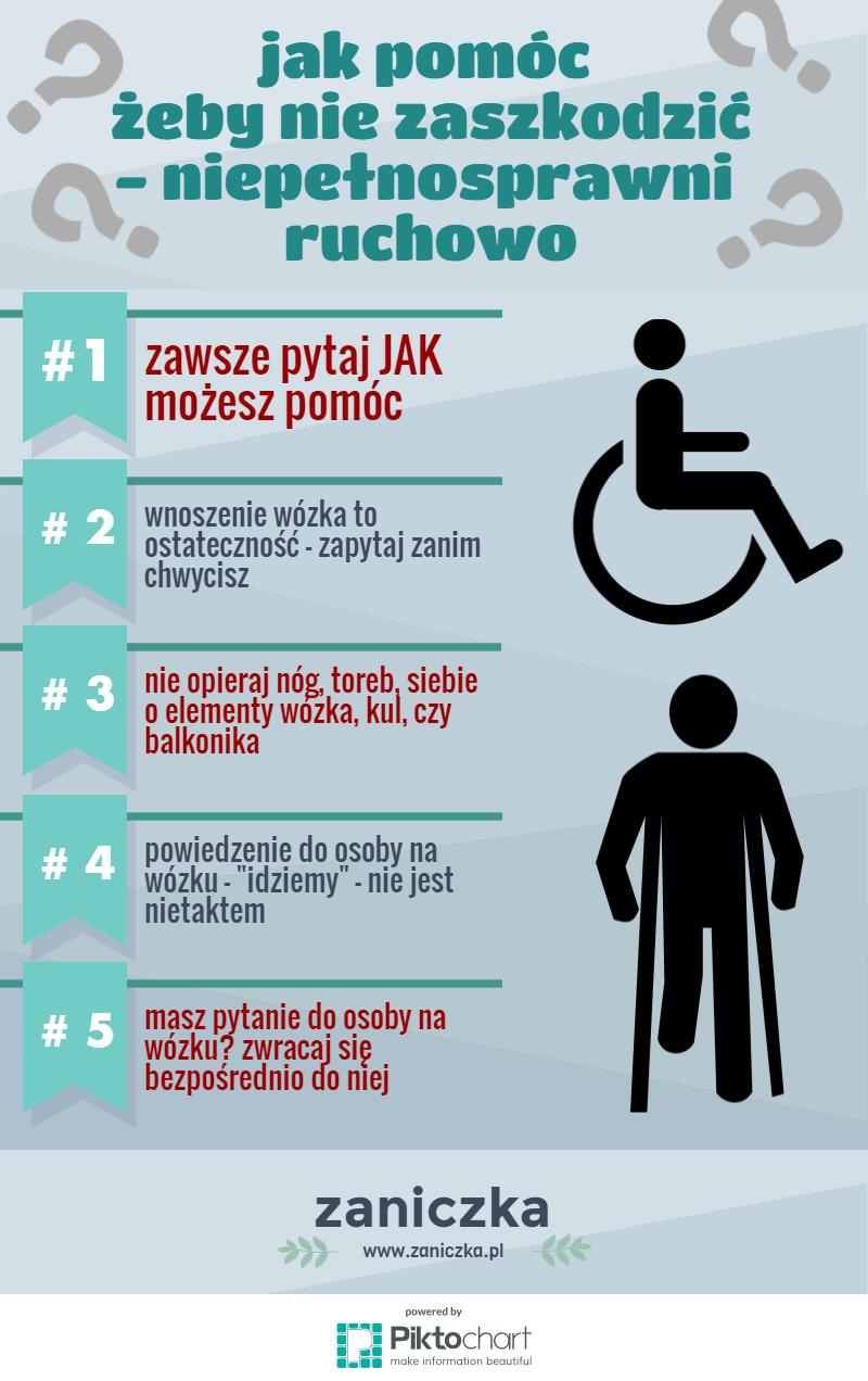 Pytaj JAK możesz pomóc - niepełnosprawni ruchowo